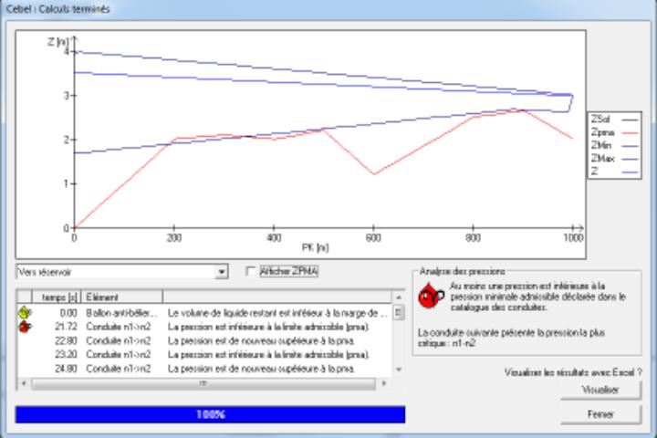 Logiciel du mois : le calcul hydraulique des réseaux et des régimes transitoires avec Cebelmail